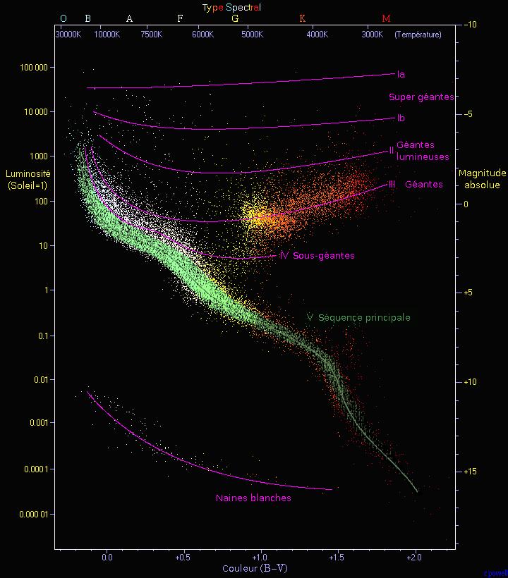 Diagramme de Hertzsprung-Russell créé par Richard Powell