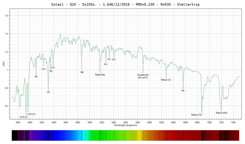 Profil spectral du Soleil avec indication des éléments chimiques caractéristiques des raies d'absorption.