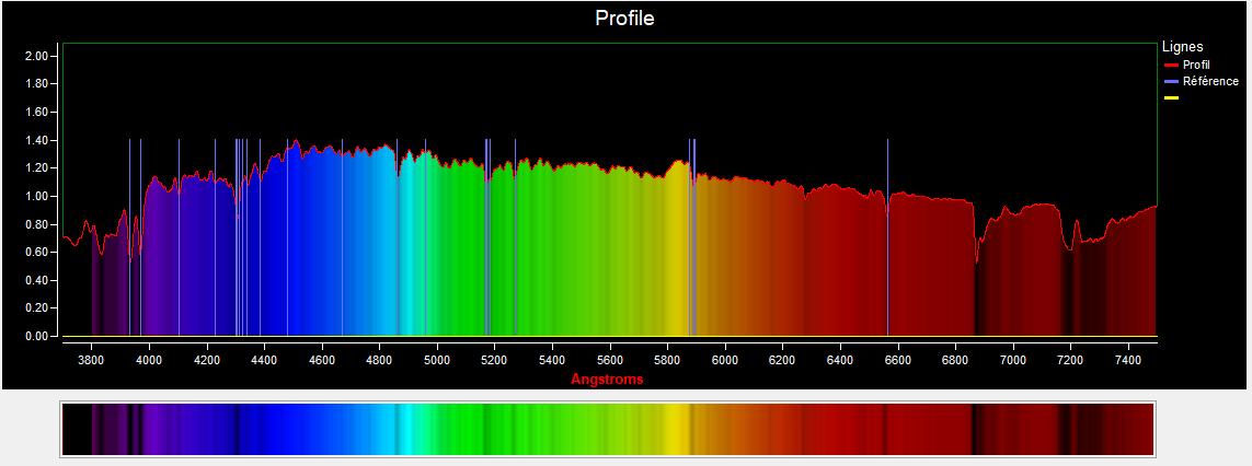 Profil spectral du Soleil avec indication des raies caractéristiques des étoiles G