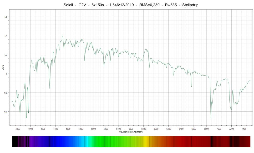 Profil spectral du Soleil