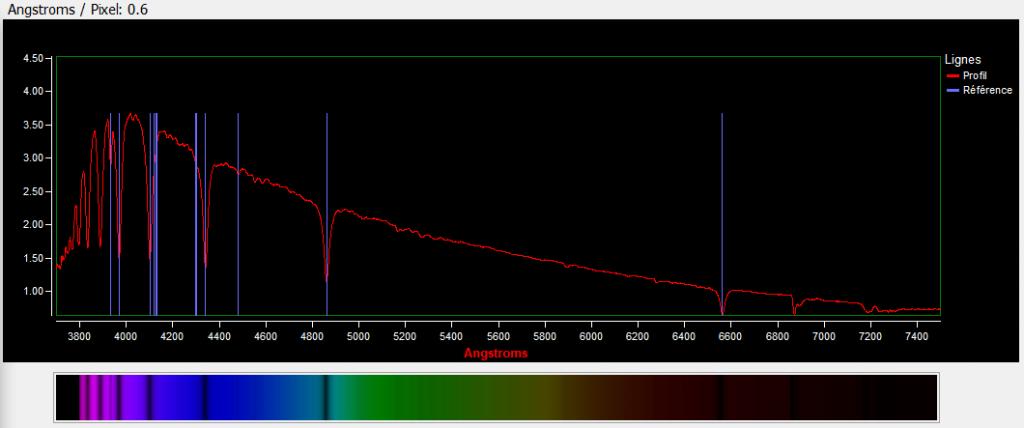 Spectre de megrez avec indication des raies pour les étoiles de type A