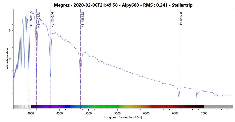 Spectre de Megrez fait avec le logiciel Demetra