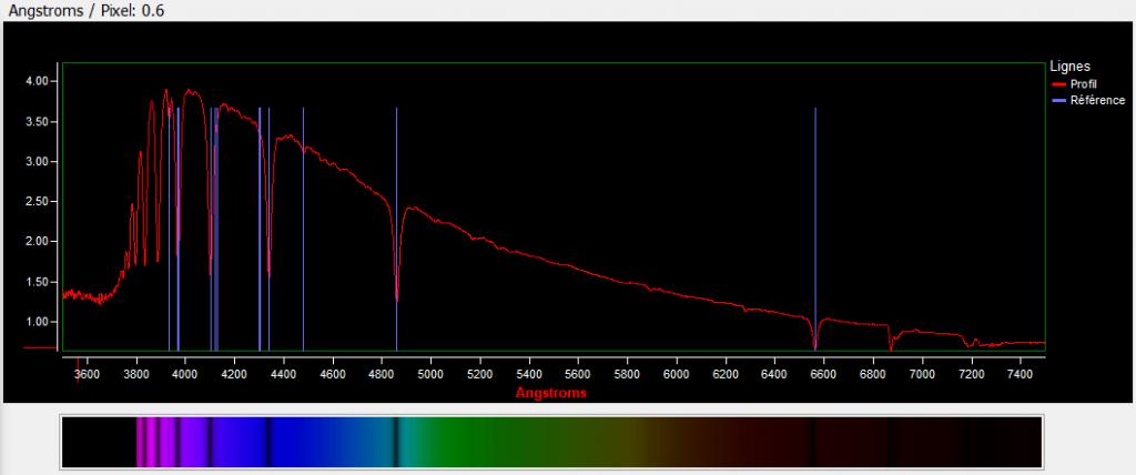 Spectre de l'étoile Phecda avec indication des raies des étoiles de type A