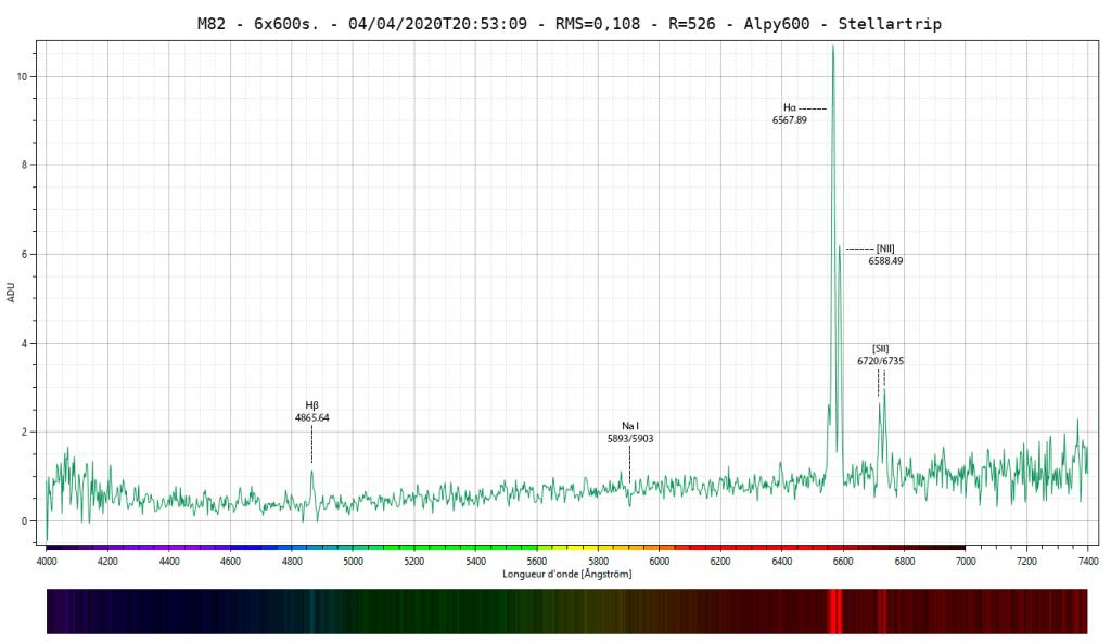 Spectre de la Galaxie M82 avec un spectroscope Alpy600
