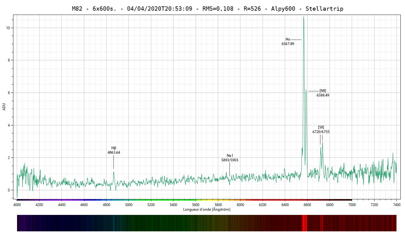 Galaxie M82 - Spectre détaillé