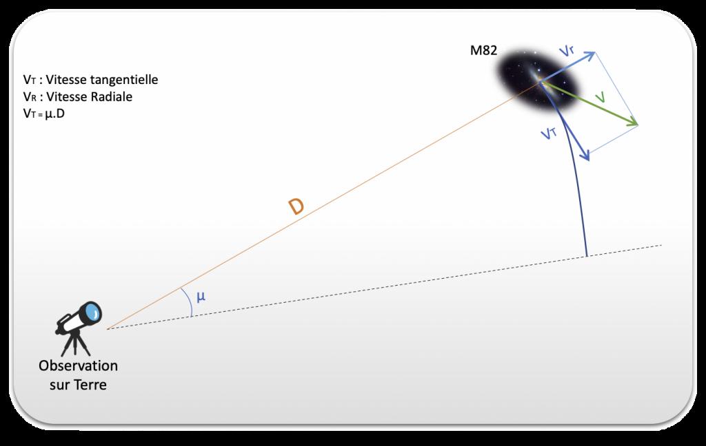 Schématisation de la Vitesse radiale d'e la galaxie M82.