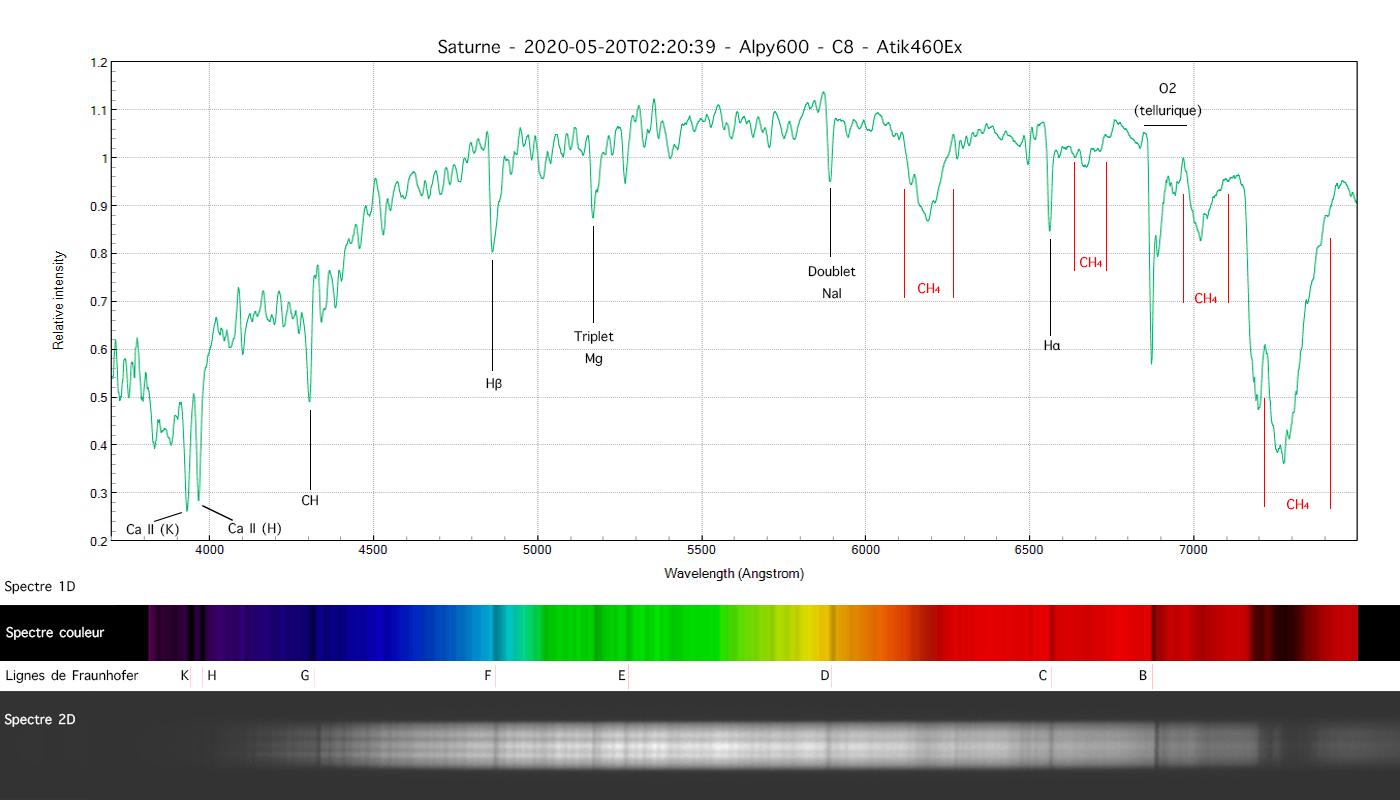 Spectre de Saturne