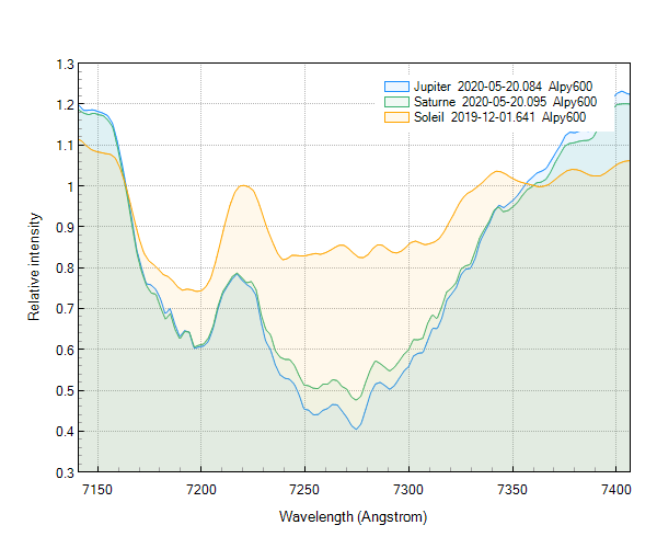 Comparaison des spectres Jupiter, Saturne, Soleil, zoom à 7300Å