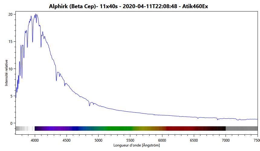 Spectre de l'étoile beta Cephei (Alphirk) - Alpy600 - RMS 0,227
