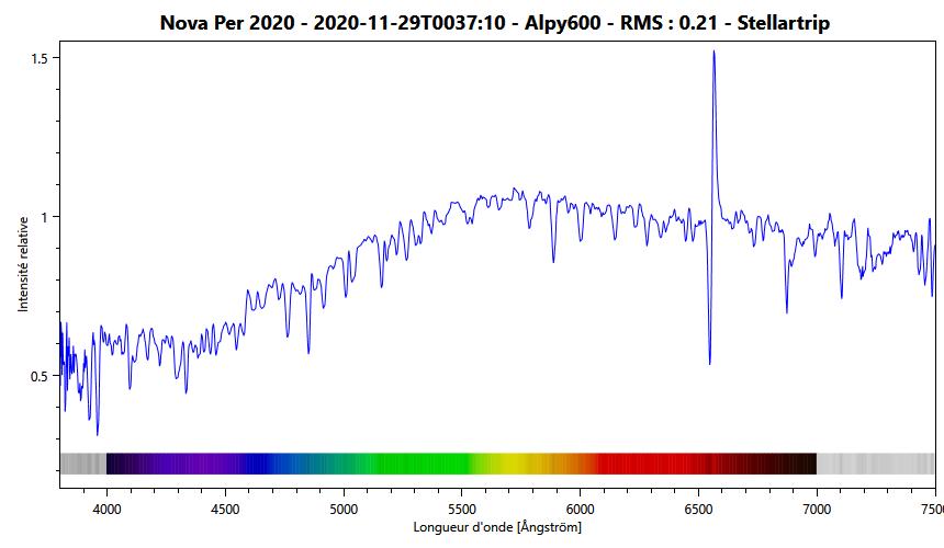 Spectre de NovaPer2020 avec indications des raies principales. 7