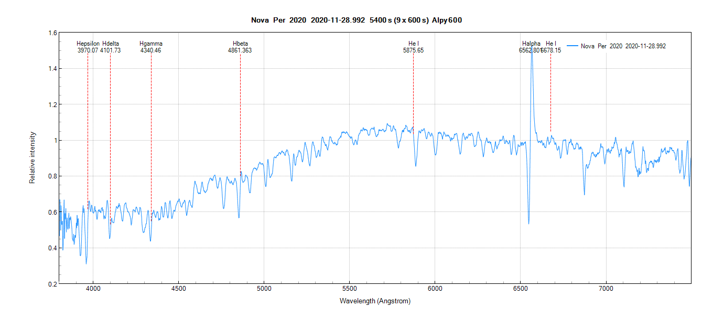 Spectre de la Nova Per 2020 - 29/11/2020 00:37:10 heure locale - avec annotations des raies.
