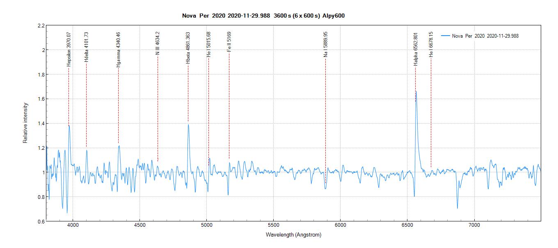 Spectre de la Nova Per 2020 - 30/11/2020 01:37:10 heure locale - avec annotations des raies.